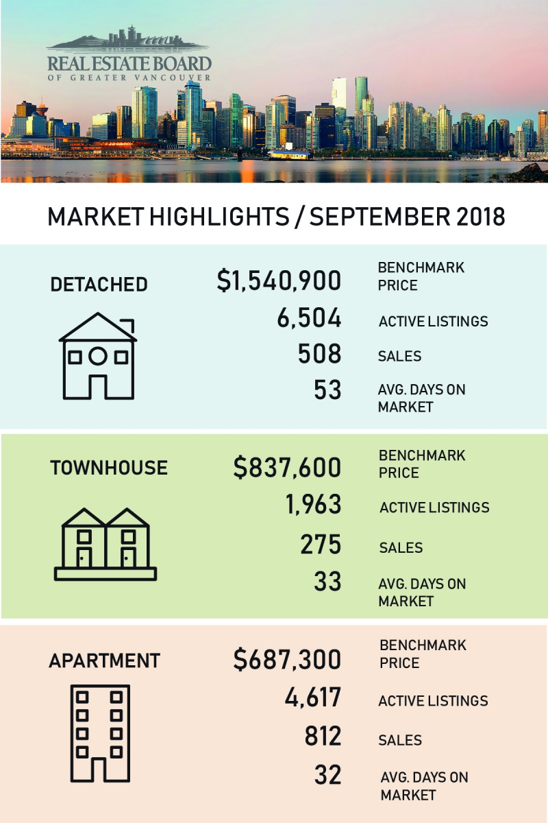 September 2018 Real Estate Board Of Greater Vancouver Statistics Package With Charts & Graphs