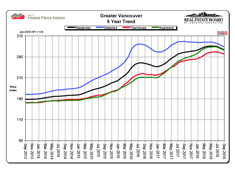 September 2018 Real Estate Board Of Greater Vancouver Statistics Package