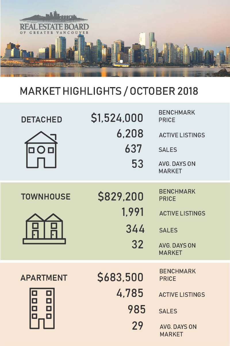Oct 2018 Market Highlights