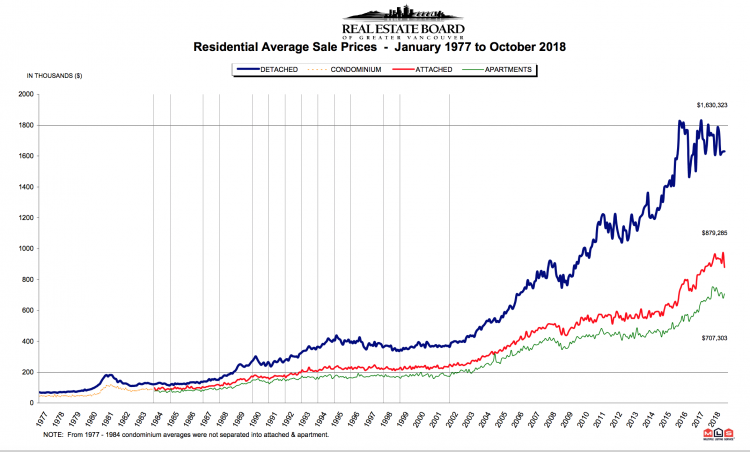 residential_average_sales_prices_october_2018