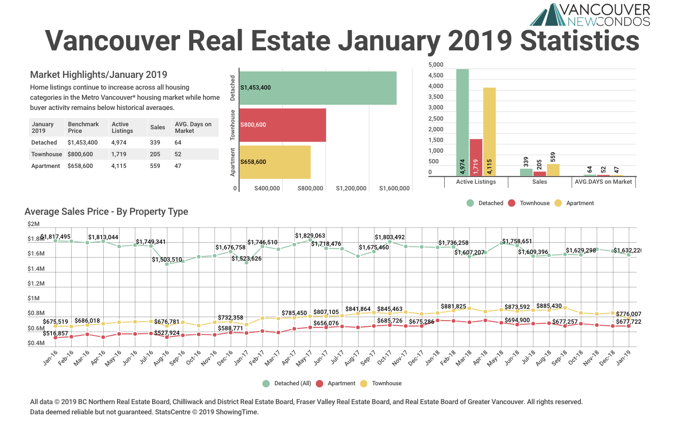 January 2019 Real Estate Board Of Greater Vancouver Statistics Package With Charts & Graphs VNC