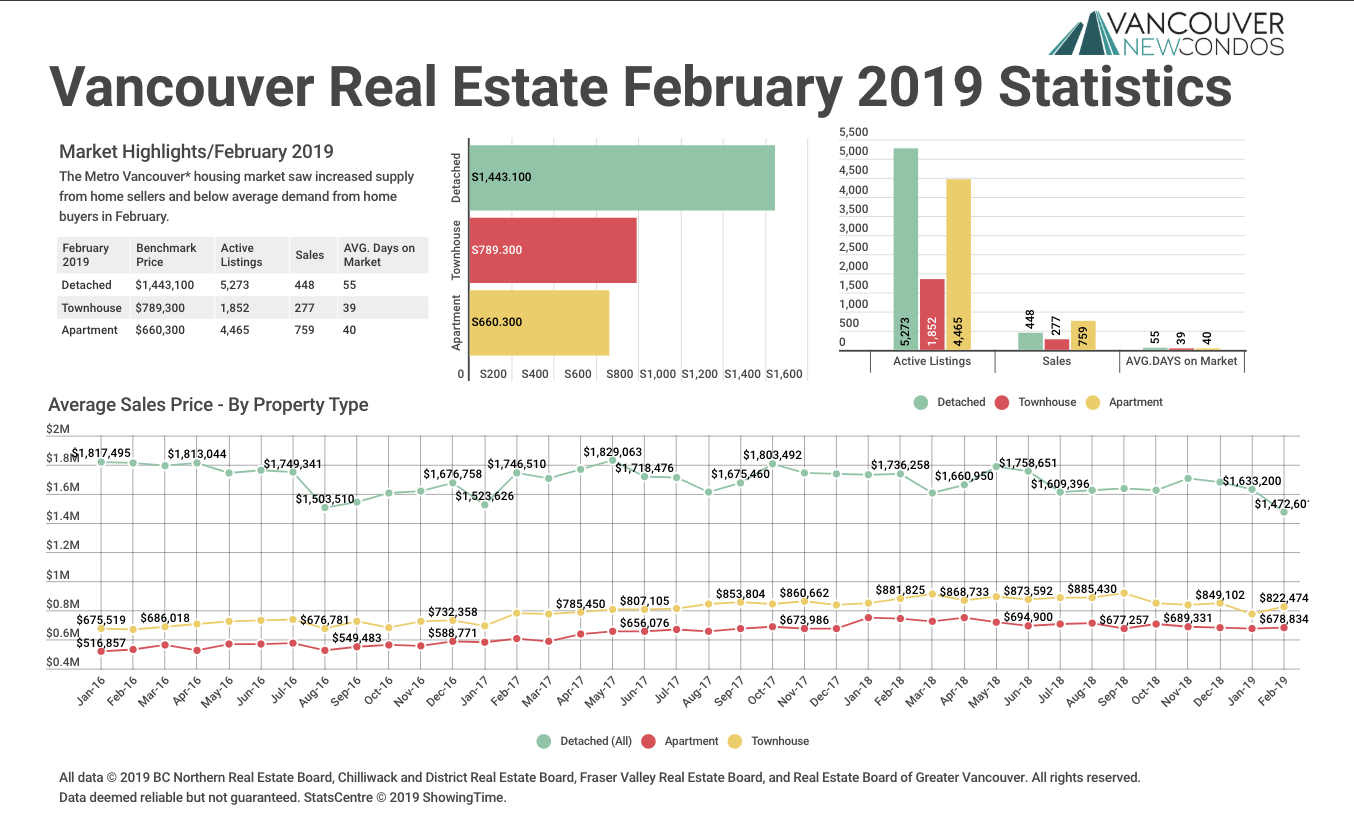 February 2019 Real Estate Board Of Greater Vancouver Statistics Package With Charts & Graphs