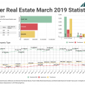 March 2019 Real Estate Board Of Greater Vancouver Statistics Package With Charts & Graphs