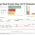 May 2019 Real Estate Board Of Greater Vancouver Statistics Package With Charts & Graphs