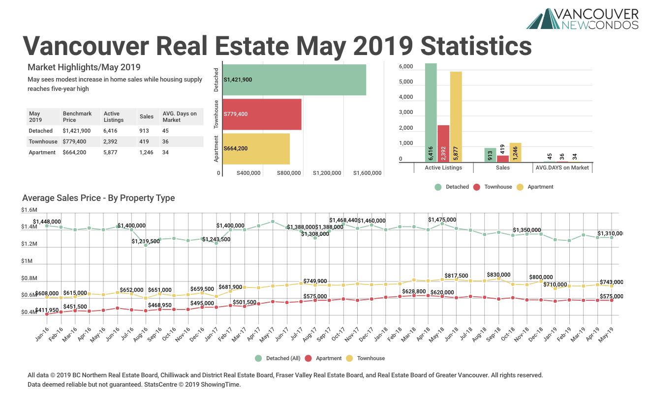 VNC May 2019 REBGV Stats