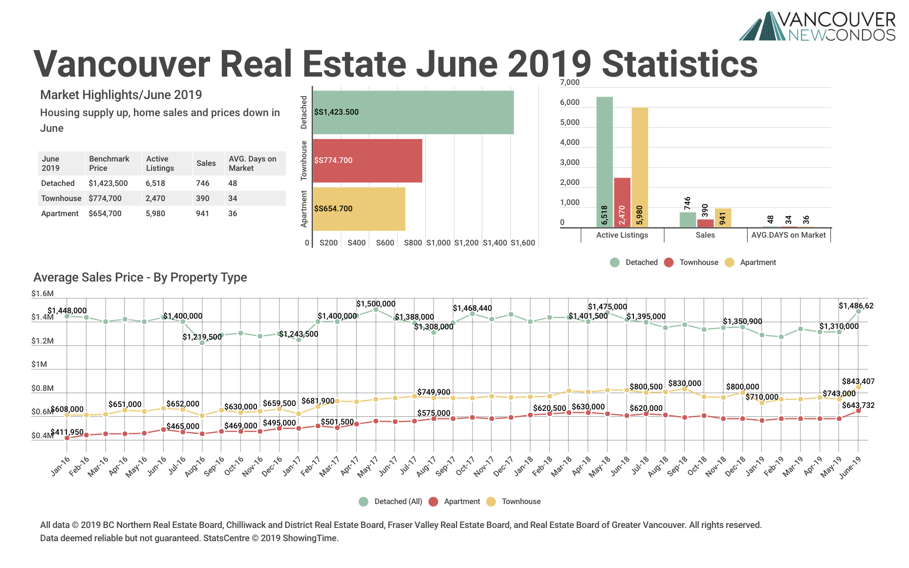 June 2019 Real Estate Board Of Greater Vancouver Statistics Package With Charts & Graphs