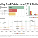 June 2019 Fraser Valley Real Estate Board Statistics Package With Charts & Graphs