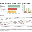 June 2019 Victoria Real Estate Board Statistics Package With Charts & Graphs