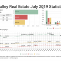 July 2019 Fraser Valley Real Estate Board Statistics Package With Charts & Graphs