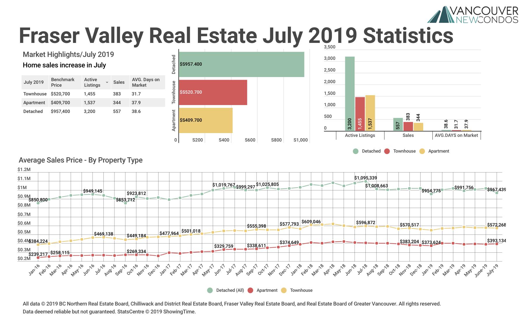 Fraser Valley Real estate board statistics July 2019