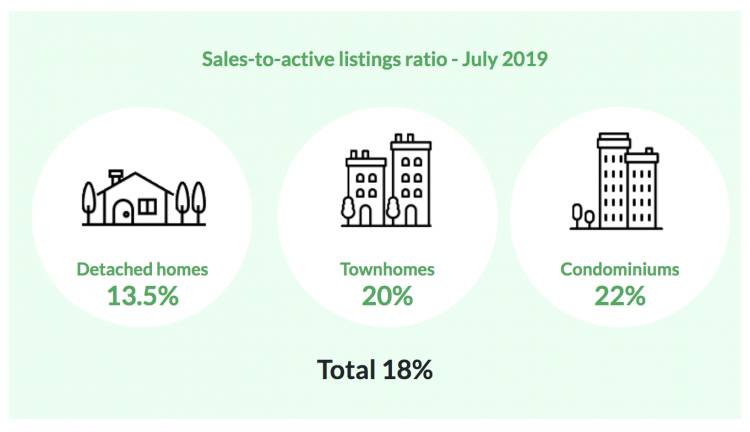 Real Estate Board of Greater Vancouver statistics package July 2019