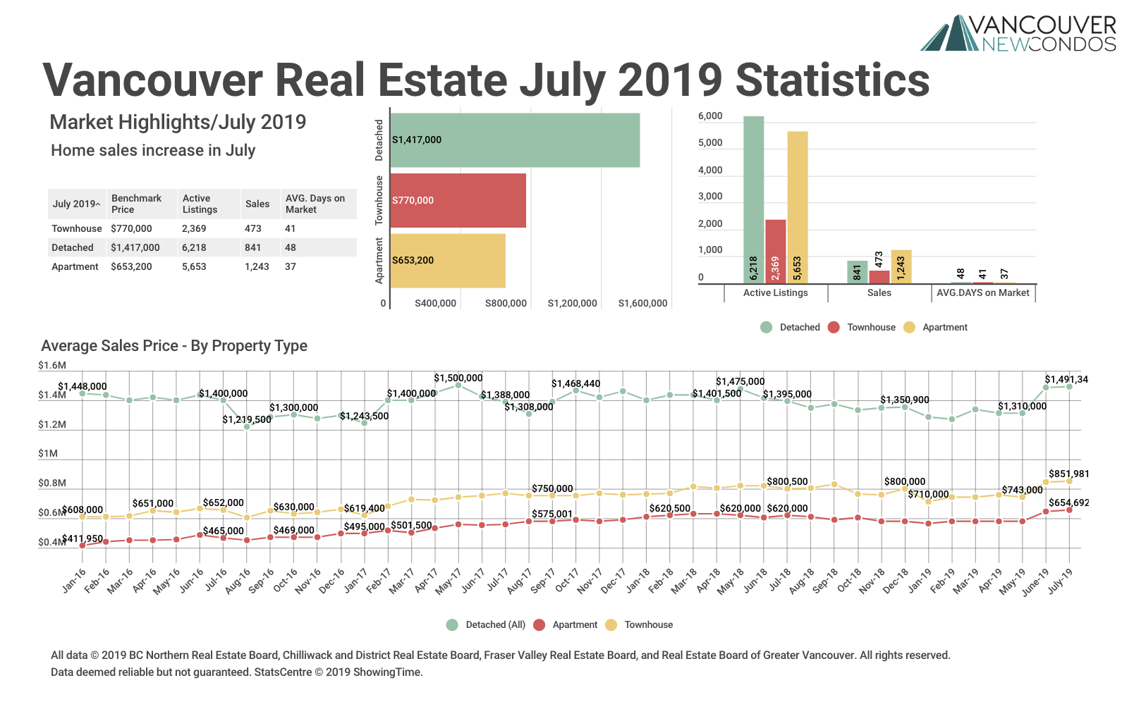 ULY 2019 Real Estate board of greater Vancouver Stats