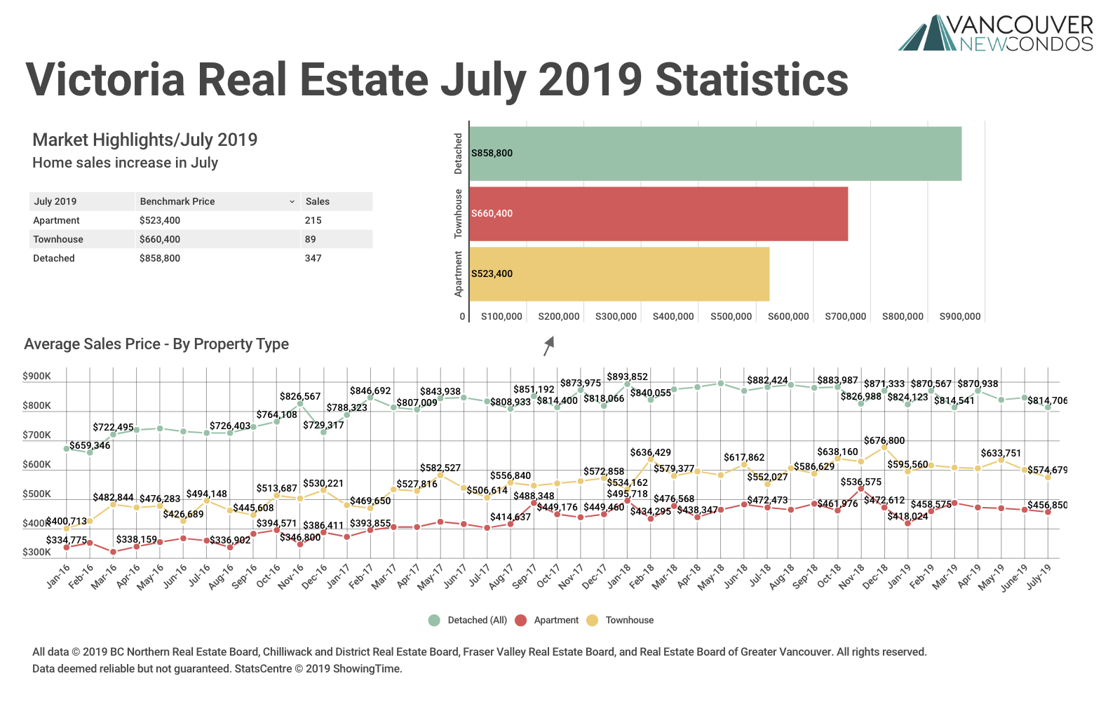 Victoria Real Estate Board July 2019 Statistics