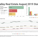 August 2019 Fraser Valley Real Estate Board Statistics Package With Charts & Graphs