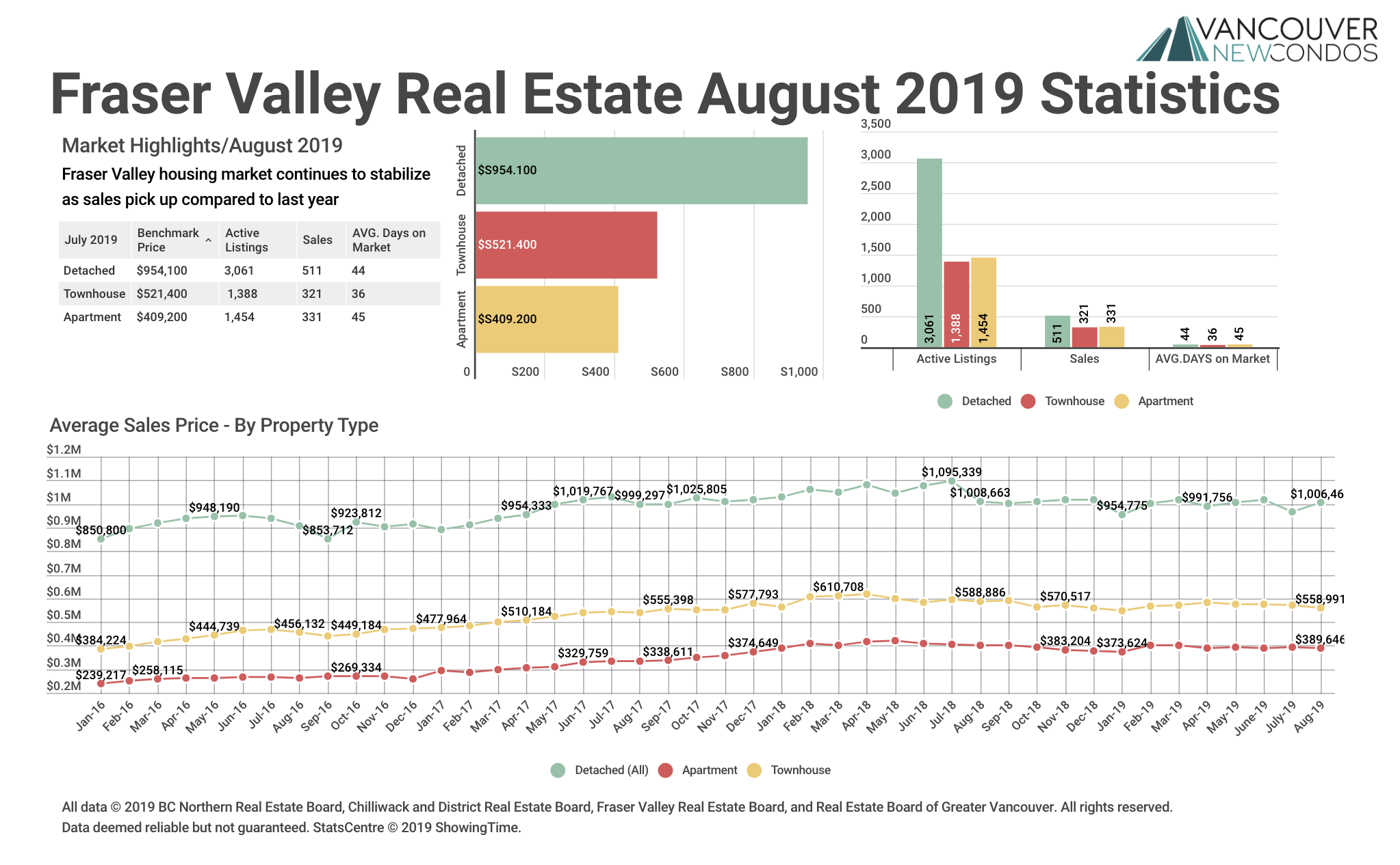 Fraser Valley Real Estate Board August 2019 Statistics graph