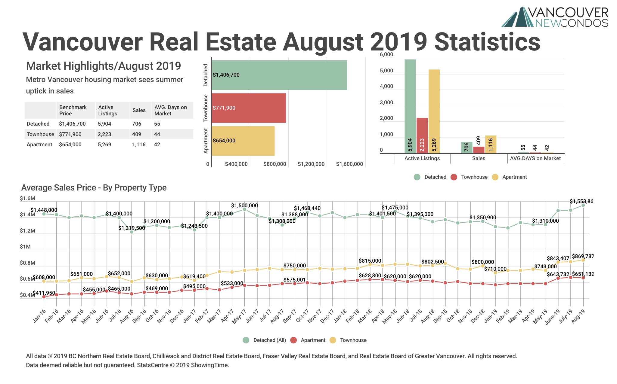 Real Estate Board of Greater Vancouver Statistics Graph August 2019