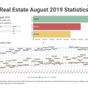 August 2019 Victoria Real Estate Board Statistics Package With Charts & Graphs