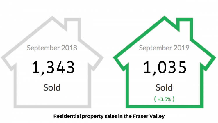 Residential Property Sales In The Fraser Valley graph