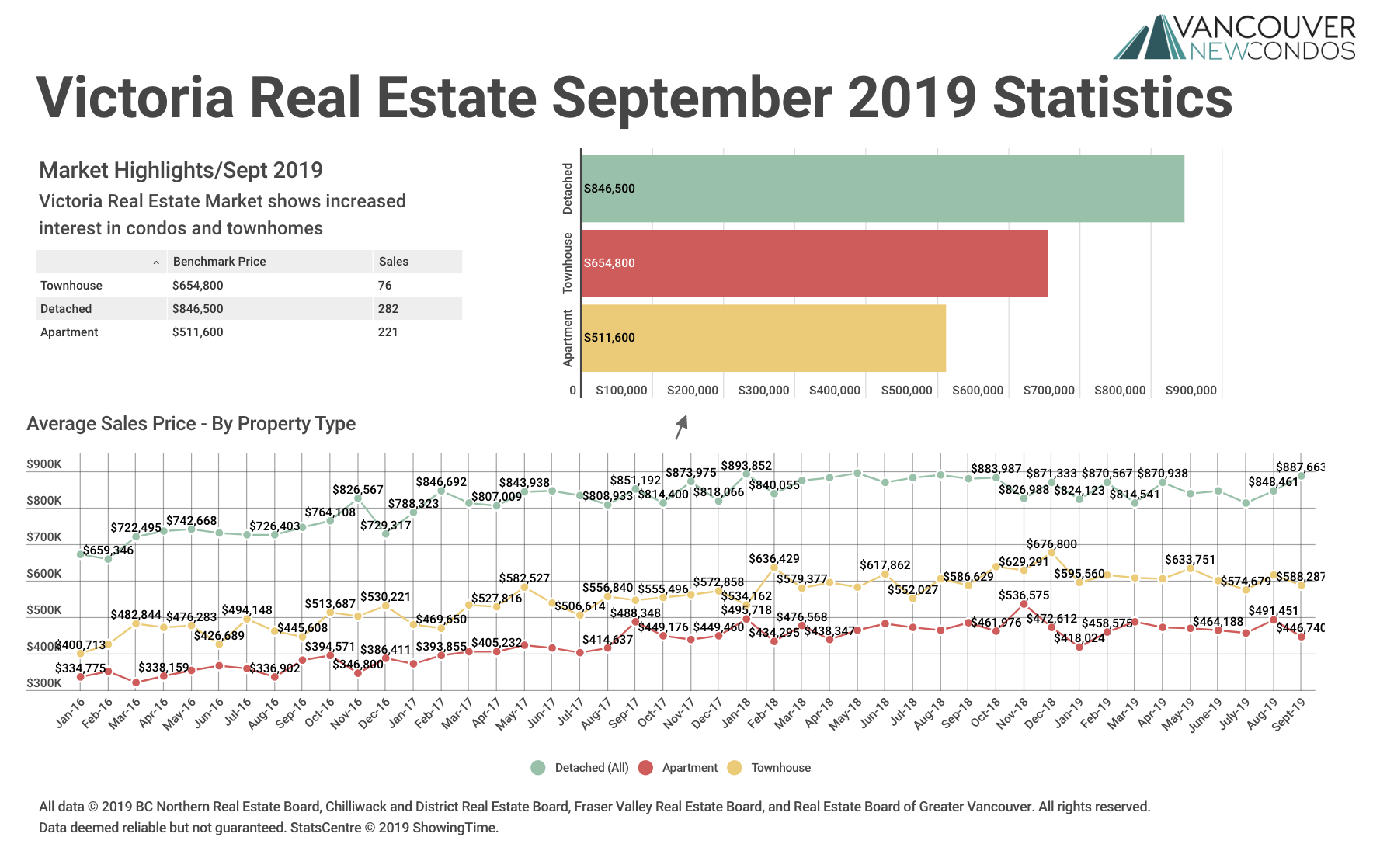 Victoria Real Estate Stats Graph