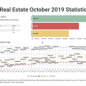 October 2019 Victoria Real Estate Board Statistics Package With Charts & Graphs