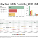 November 2019 Fraser Valley Real Estate Board Statistics Package With Charts & Graphs