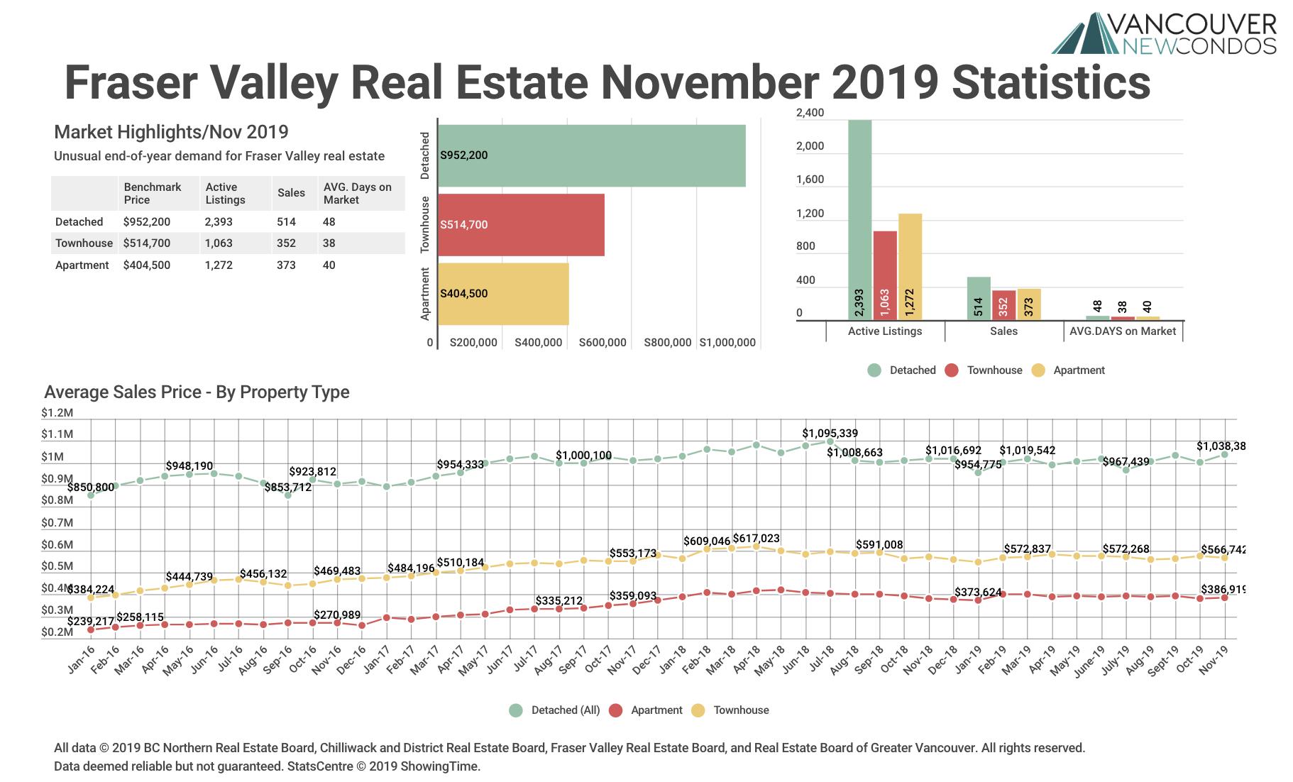 Fraser Valley Real Estate Board November 2019 Stats Graph
