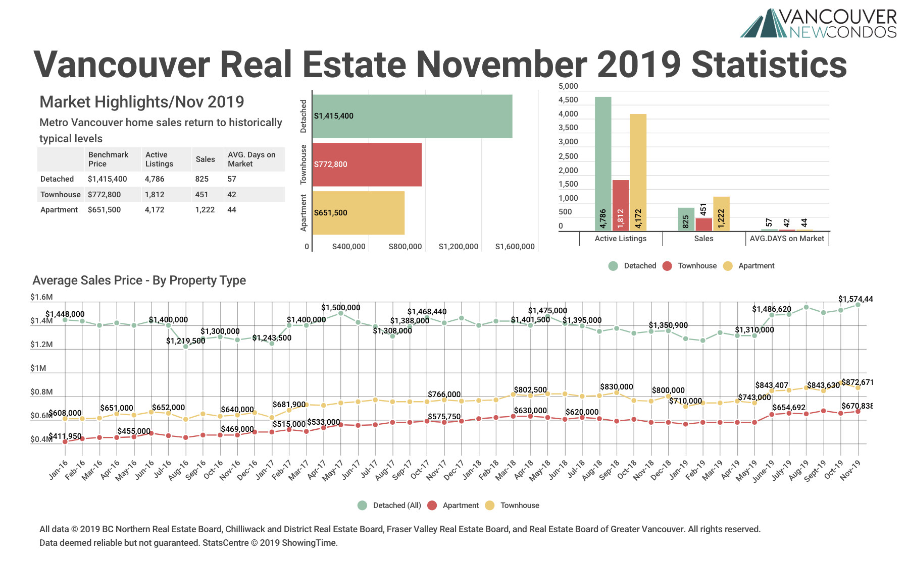 November 2019 Market Stats graph for Greater Vancouver