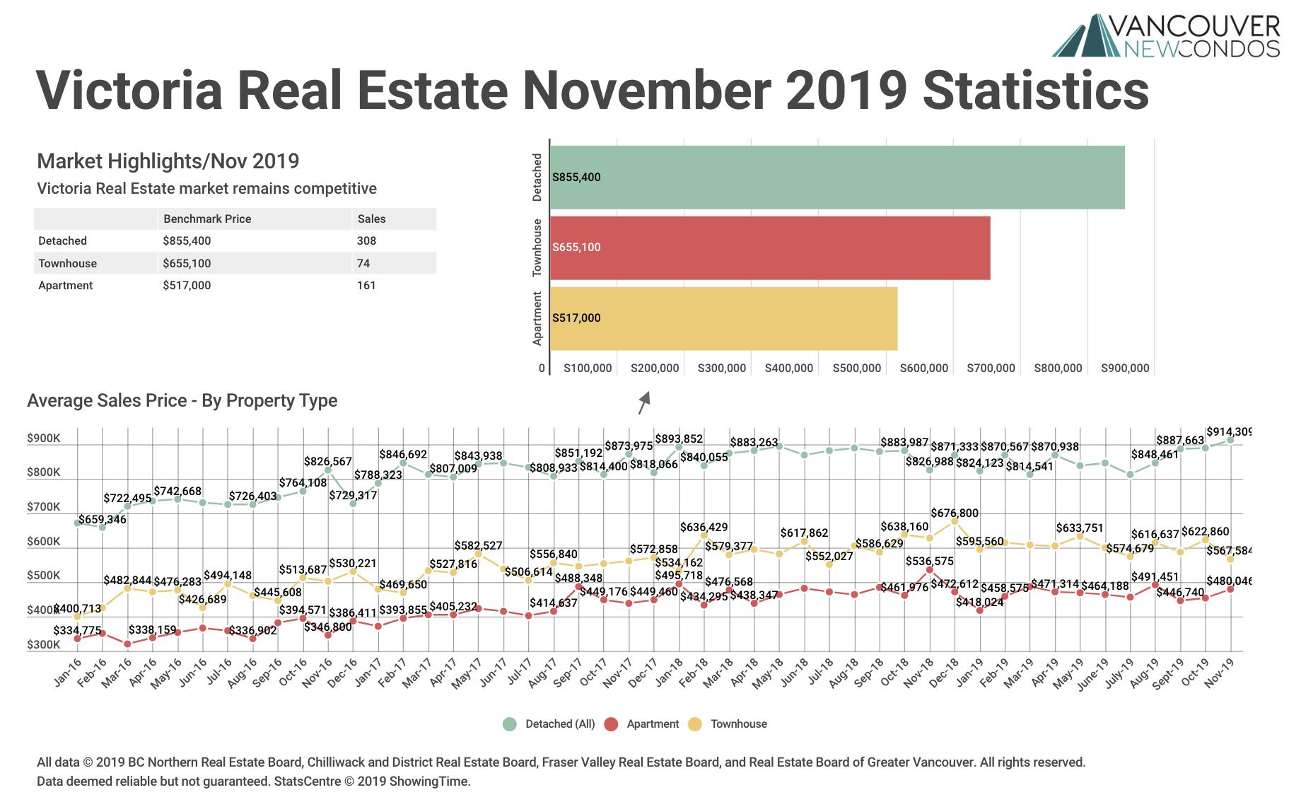 Victoria Real Estate Board Statistics November 2019 Graph