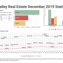 December 2019 Fraser Valley Real Estate Board Statistics Package With Charts & Graphs