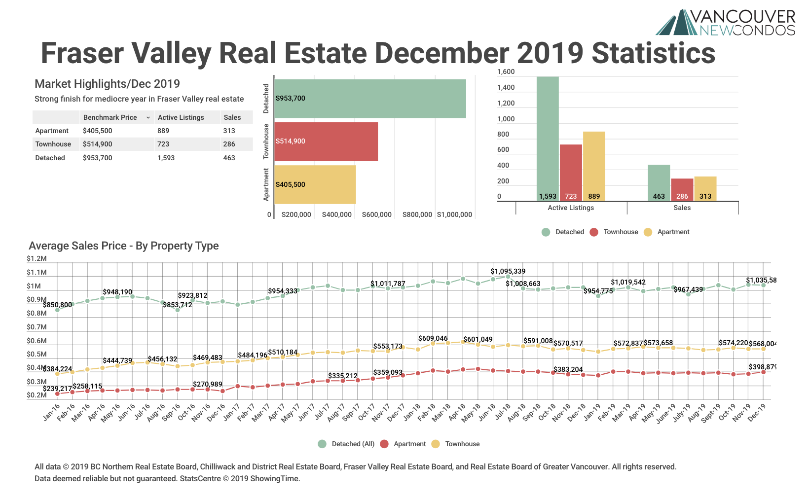 Fraser Valley Real Estate Stats Dec 19