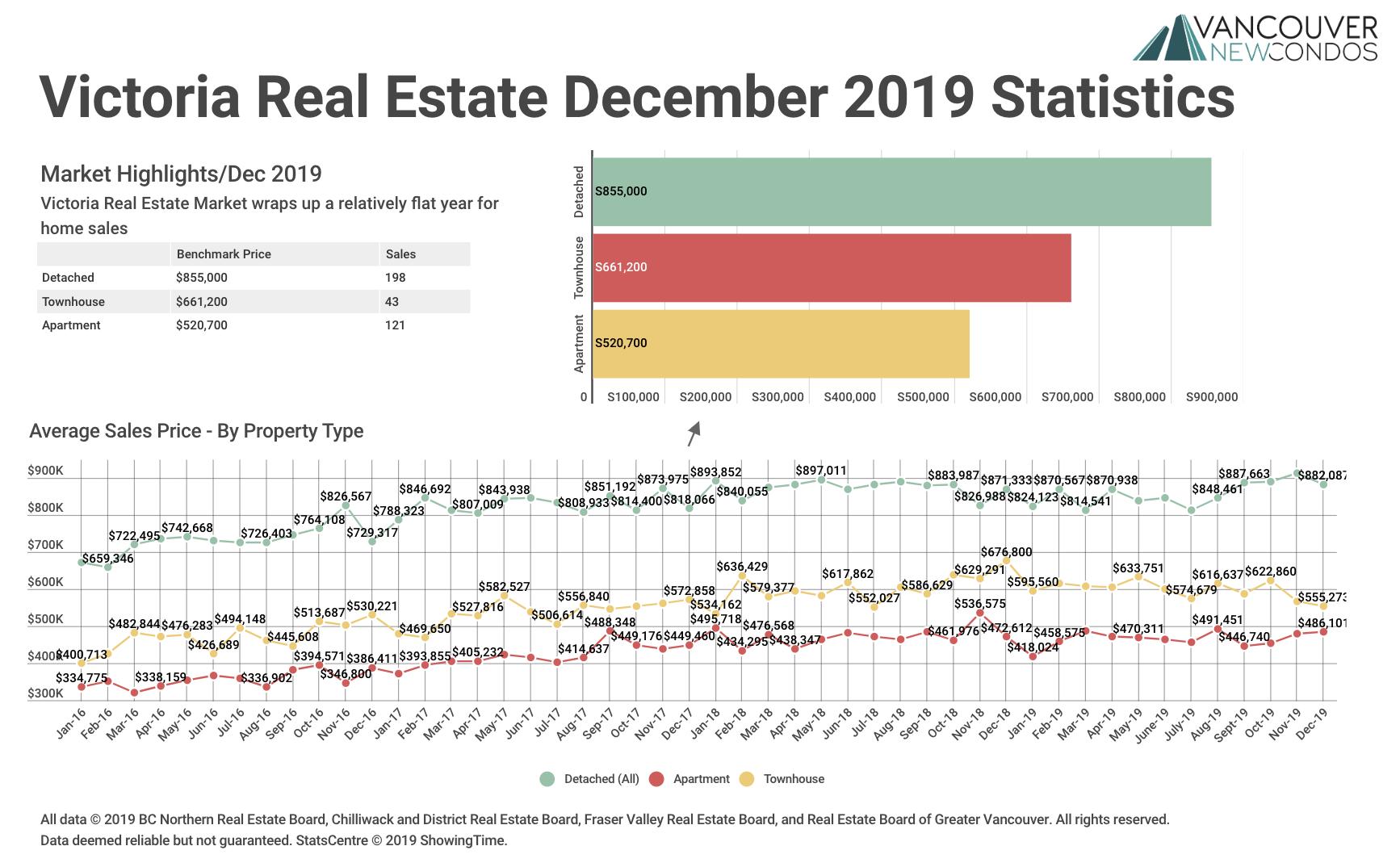 Victoria Real Estate Board Dec19 Stats Graph