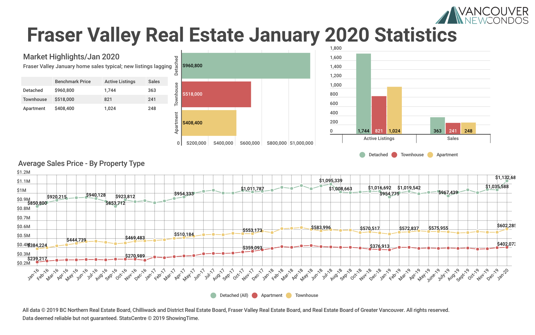 Fraser Valley Real Estate Board Stats Jan 2020