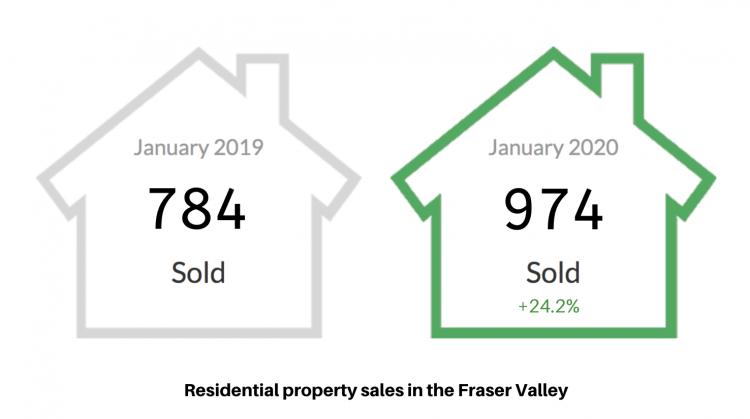 Fraser Valley Real Estate Board Stats Jan 2020