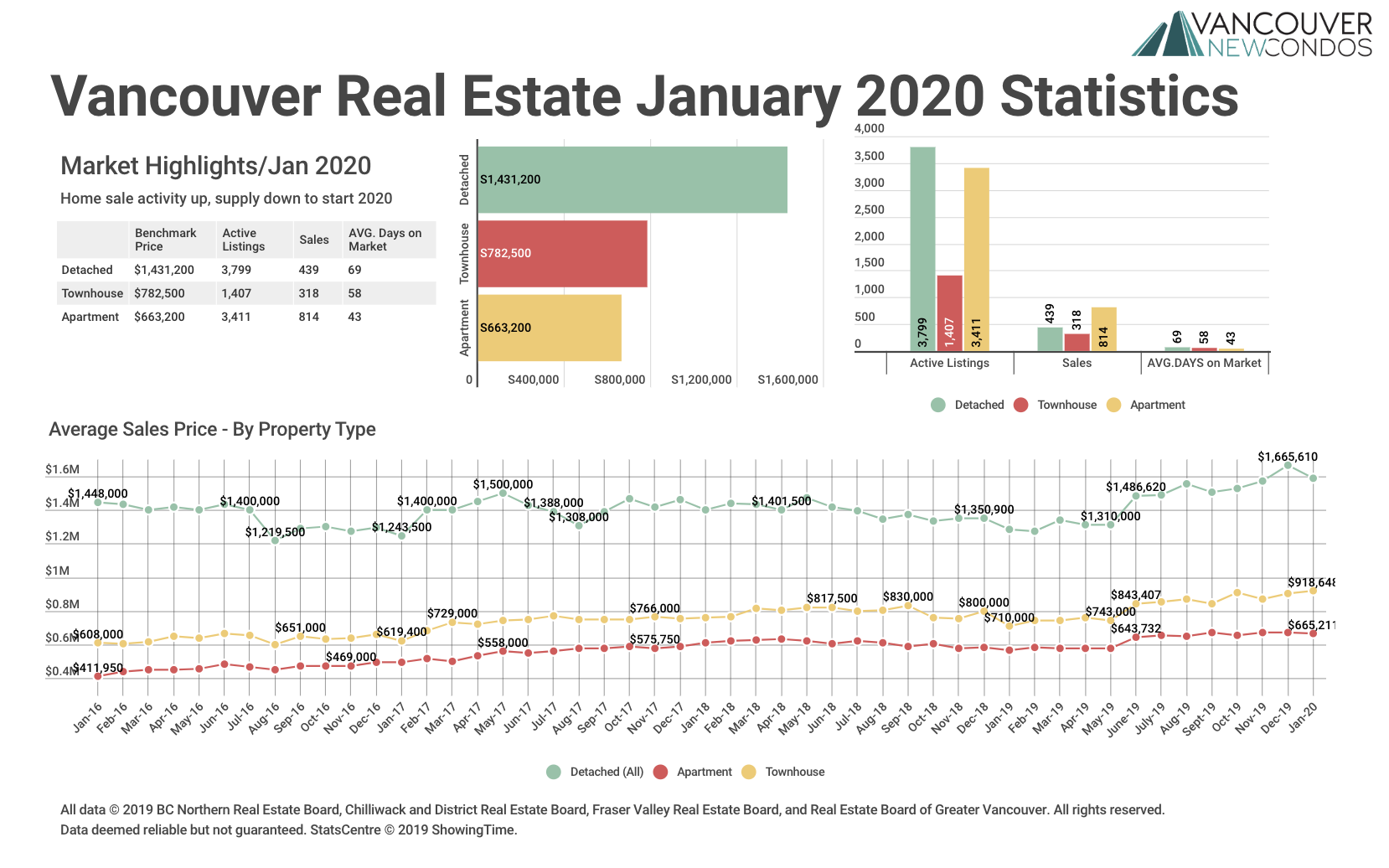 January 2020 Real Estate Board Of Greater Vancouver Statistics Package With Charts & Graphs