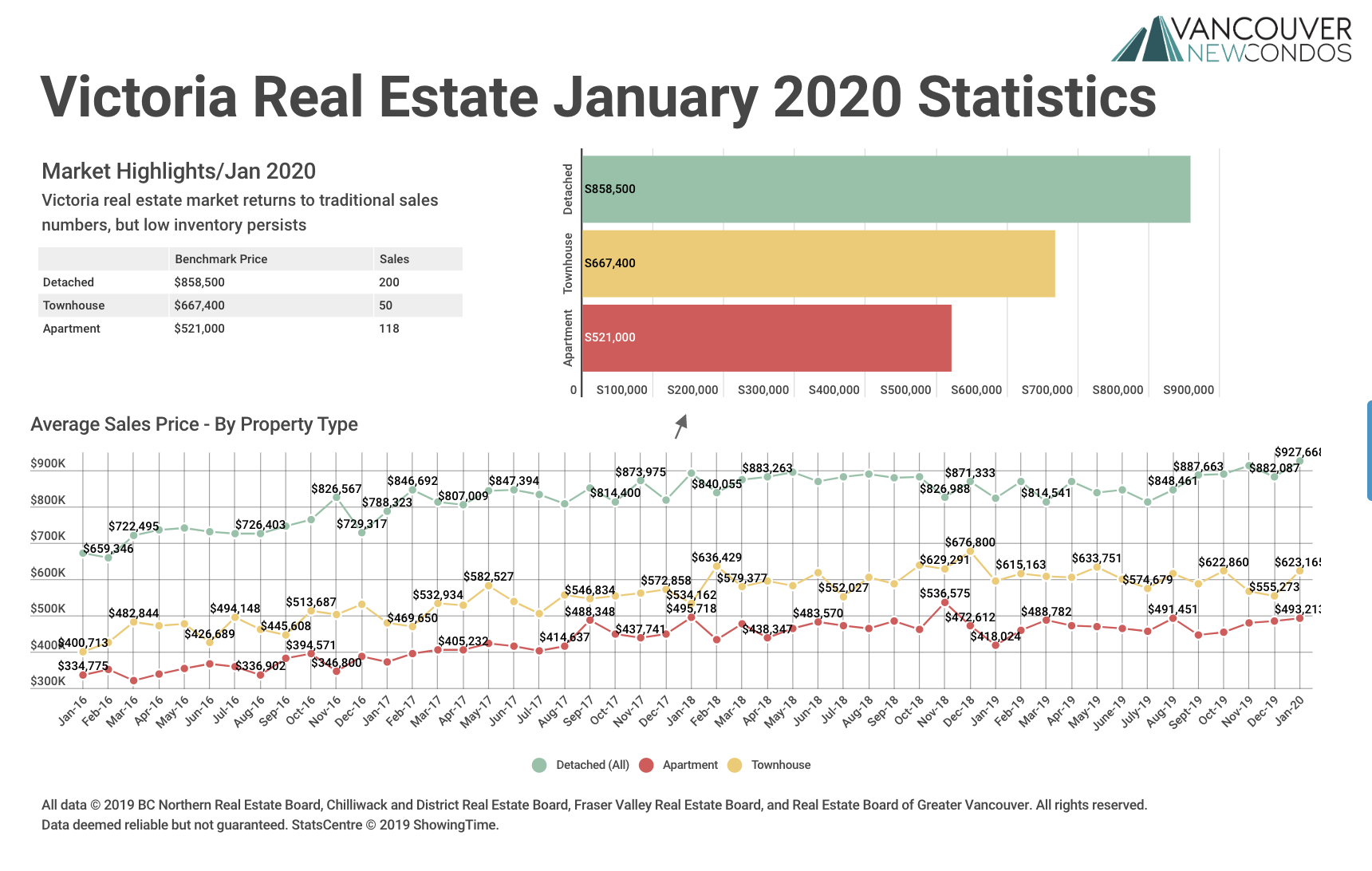 Victoria Real Estate Board Stats Graph Jan 2020