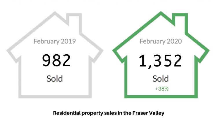February 2020 Fraser Valley stats