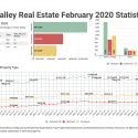 February 2020 Fraser Valley Real Estate Board Statistics Package With Charts & Graphs