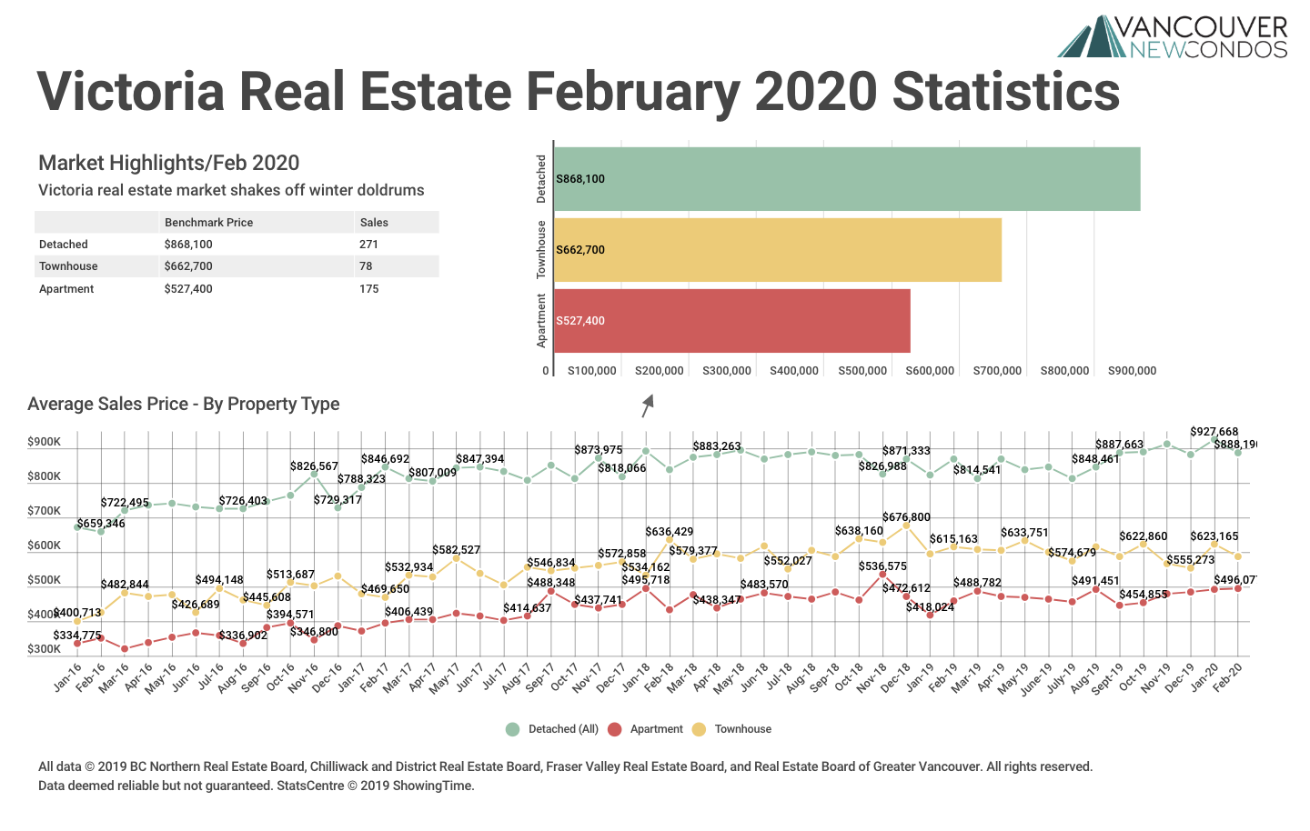 February 2020 Victoria Real Estate Board Statistics Package With Charts & Graphs