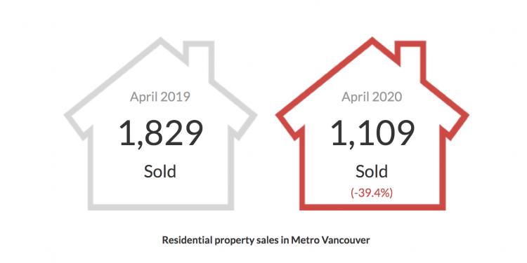 April 2020 Stats graph Vancouver