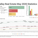 May 2020 Fraser Valley Real Estate Board Statistics Package With Charts & Graphs