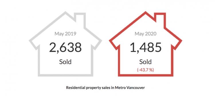 REBGV stats photo may 2020