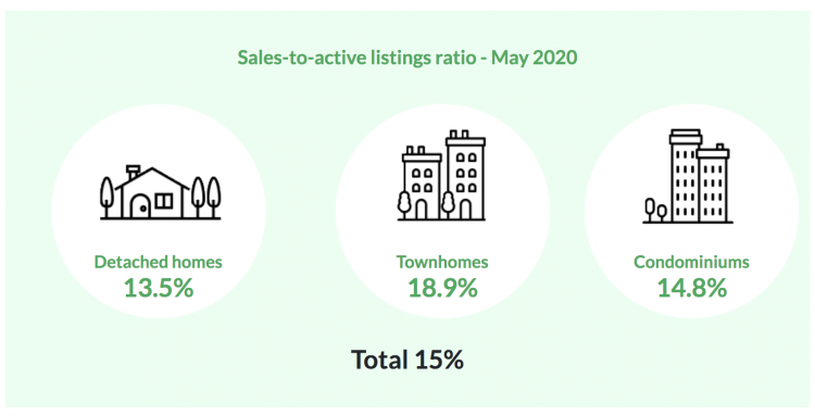 Sales and benchmark prices by property type Sales of detached homes in May 2020 reached 534, a 41.5 per cent decrease from the 913 detached sales recorded in May 2019. The benchmark price for detached properties is $1,456,700. This is a 0.3 per cent increase from April 2020, a 2.2 per cent increase over the past three months, and a 2.9 per cent increase compared to May 2019. Sales of apartment homes reached 653 in May 2020, a 47.6 per cent decrease compared to the 1,246 sales in May 2019. The benchmark price of an apartment home is $686,500. This is a 0.3 per cent decrease from April 2020, a 0.9 per cent increase over the past three months, and a three per cent increase compared to May 2019. Attached home sales in May 2020 totalled 298, a 37.8 per cent decrease compared to the 479 sales in May 2019. The benchmark price of an attached home is $792,700. This is a 0.2 per cent increase from April 2020, a 1.2 per cent increase over the past three months, and a 1.8 per cent increase compared to May 2019