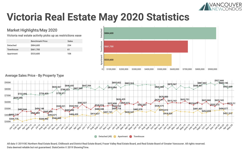 VREB May 20 Stats Graph