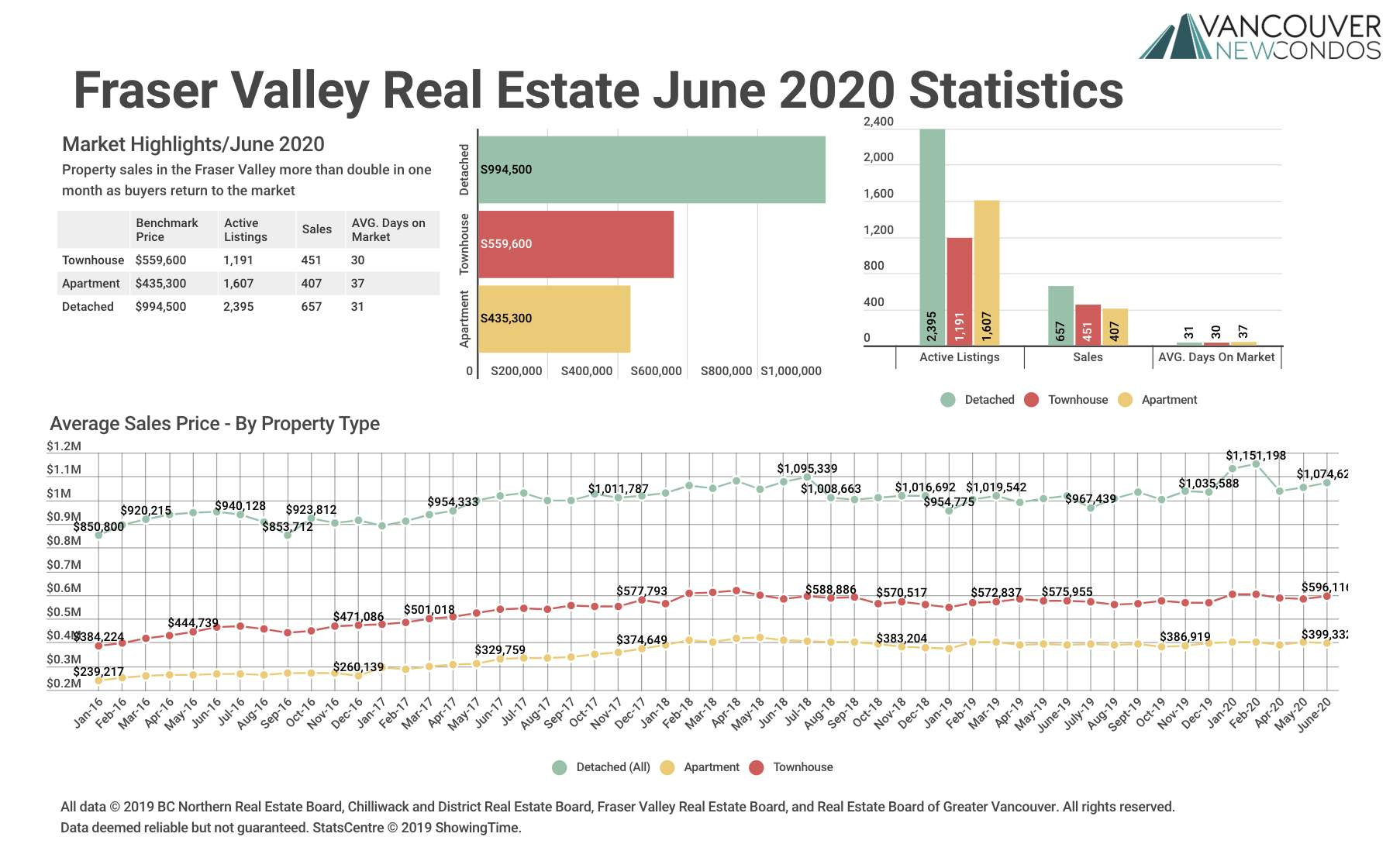 FVREB June 2020 Stats Graph