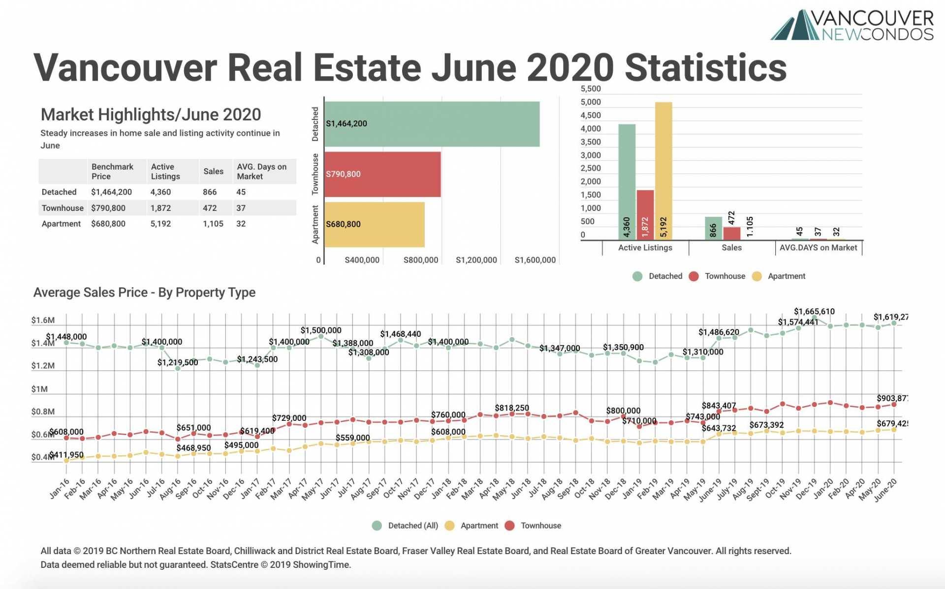 REBGV June Stats Graph