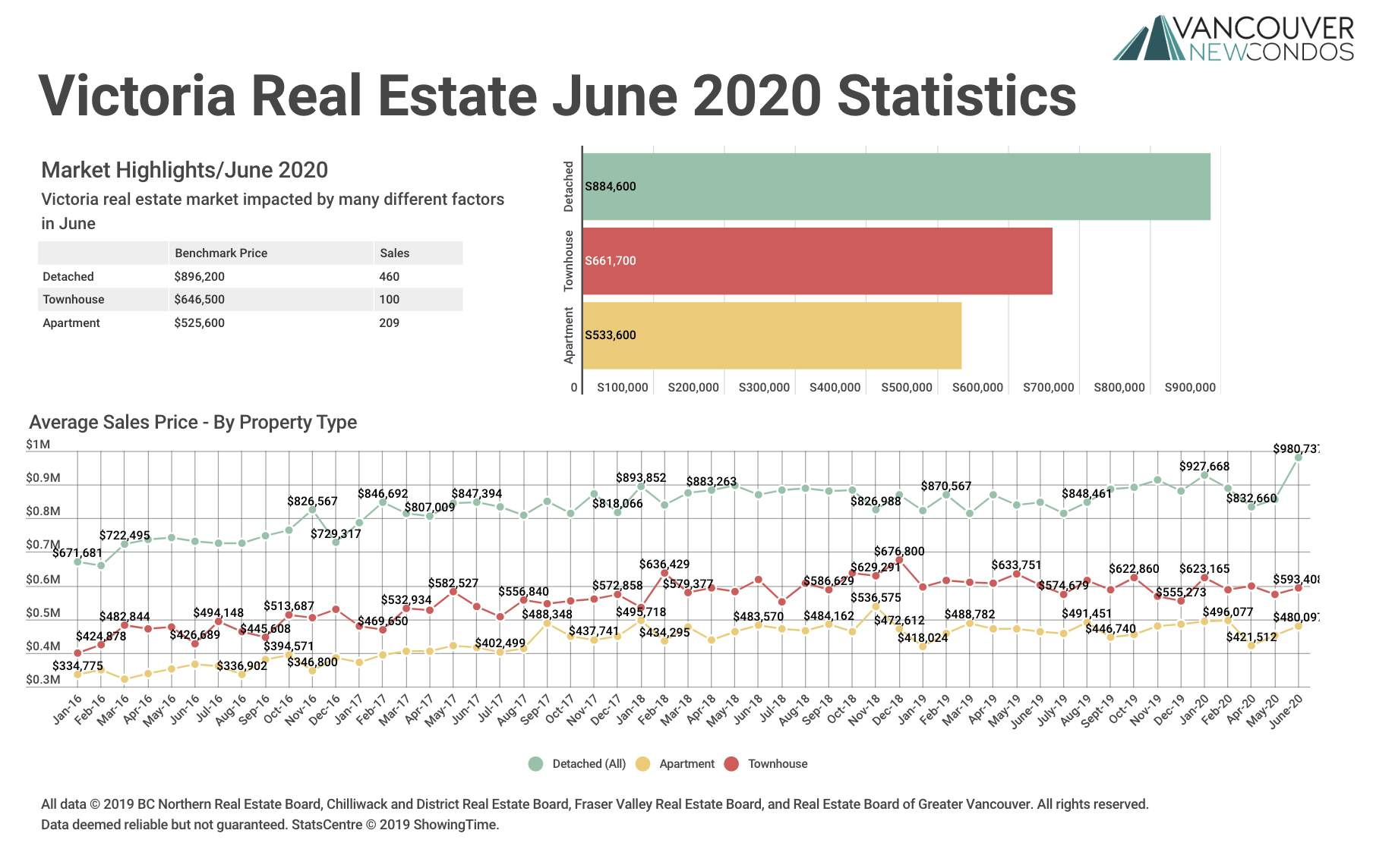 VREB June 2020 Stats Graph