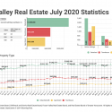 July 2020 Fraser Valley Real Estate Board Statistics Package With Charts & Graphs