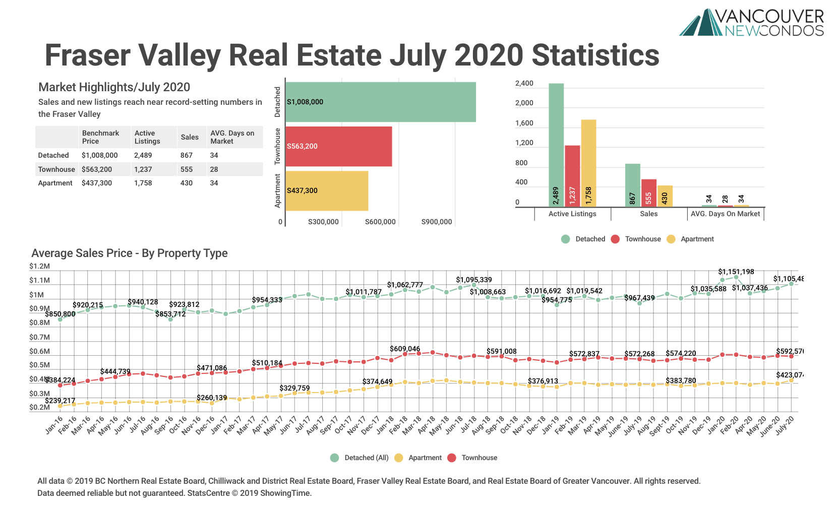 FVREB Stats Graph July 2020