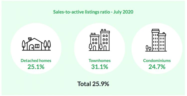 REBGV Stats Graph July 2020