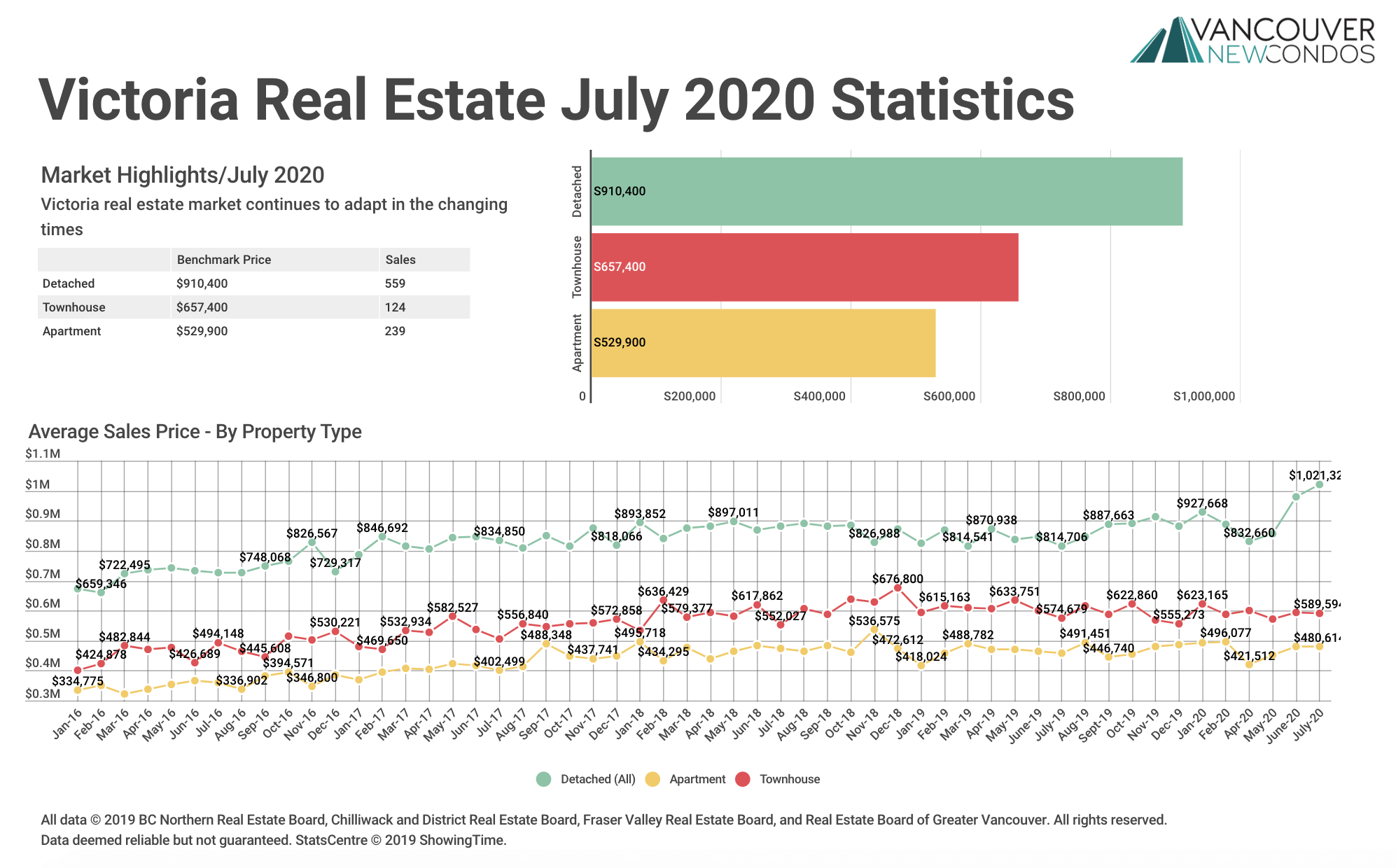 VREB Stats Graph July 2020